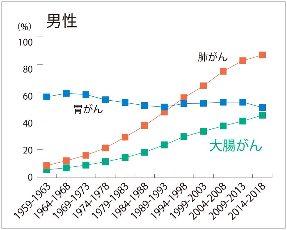 がんの死亡率年次推移・男性