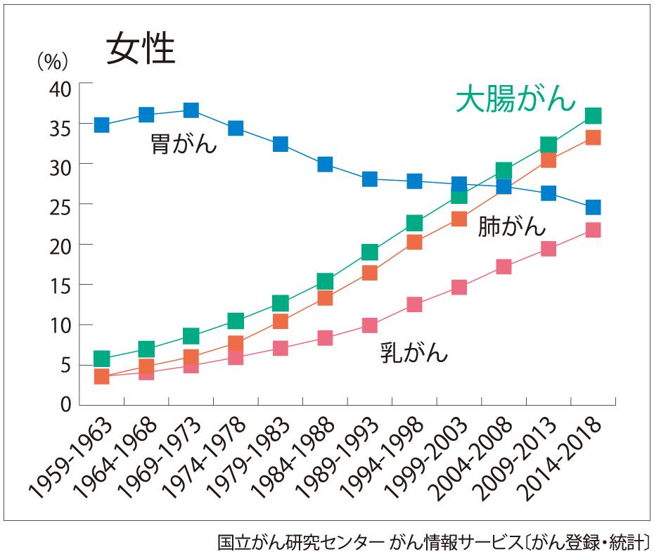 がんの死亡率年次推移・女性